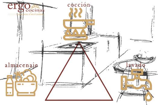 Triangulo de Trabajo en Diseño de Cocina en Madrid